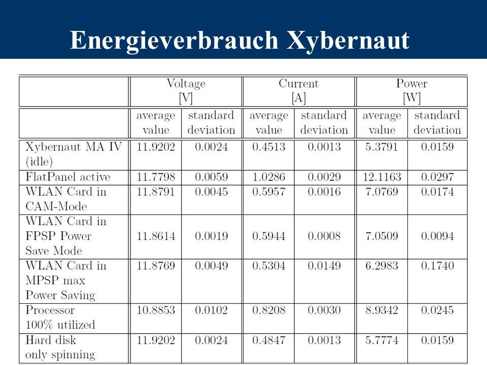 Energieverbrauch Xybernaut