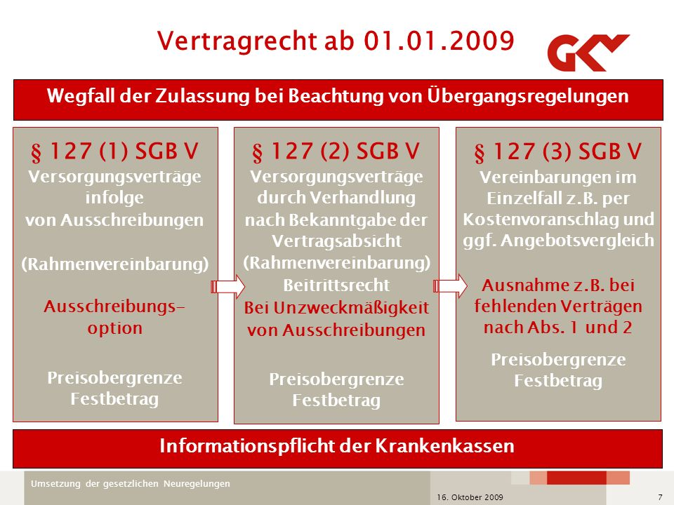 Vertragrecht ab 01.01.2009 § 127 (1) SGB V § 127 (2) SGB V