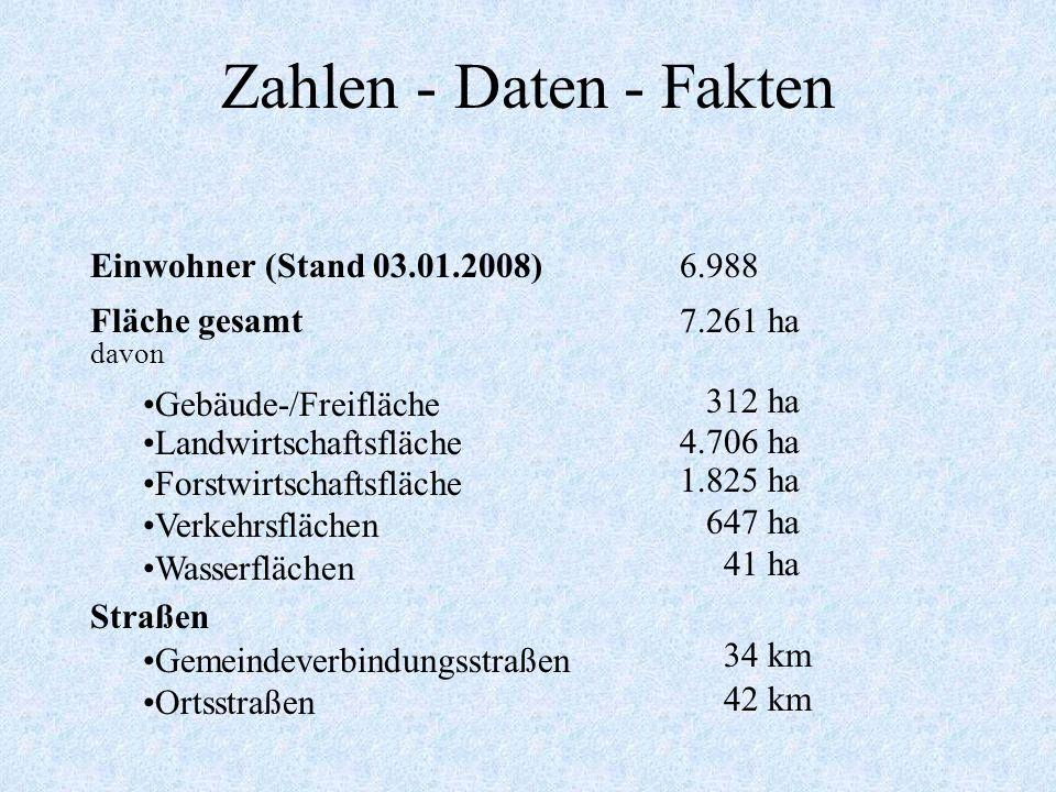 Zahlen - Daten - Fakten Einwohner (Stand 03.01.2008) Fläche gesamt