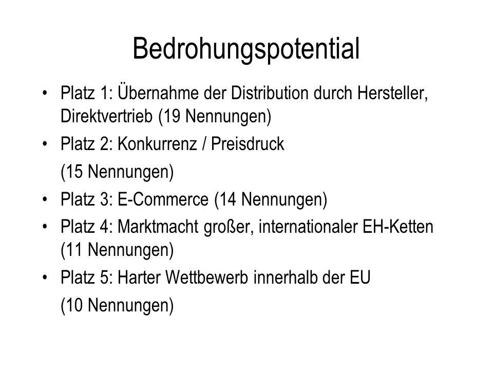 Bedrohungspotential Platz 1: Übernahme der Distribution durch Hersteller, Direktvertrieb (19 Nennungen)