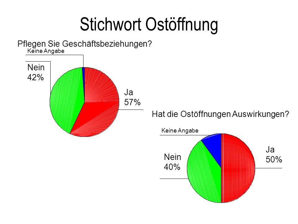 Stichwort Ostöffnung Nein 42% Ja 57% Ja 50% Nein 40%