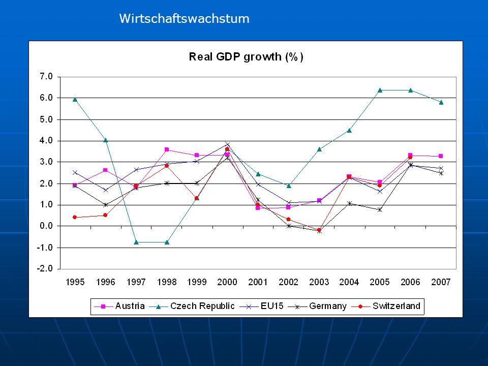 Wirtschaftswachstum Die Wirtschaft wächst und schliesst fast an den letzten Aufschwung Ende der 90er Jahre an....des Ost-effekt