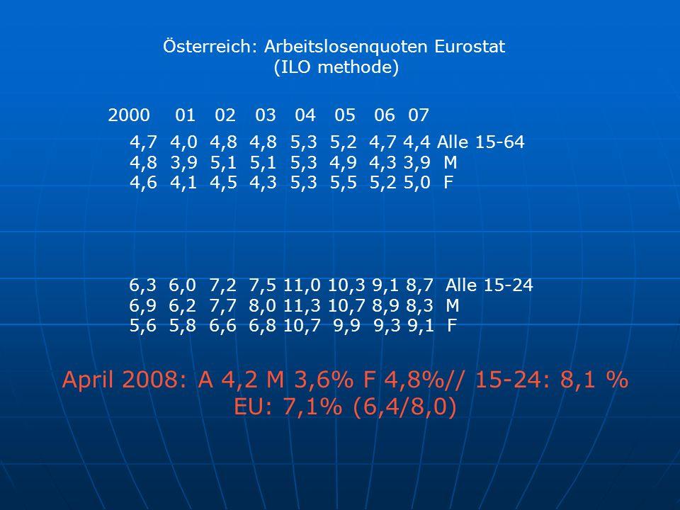 Österreich: Arbeitslosenquoten Eurostat