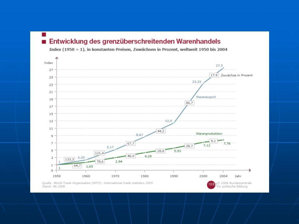 Versiebenundzwanzigfacht, die 90er Jahre besonders starke Steigerung, danach etwas flacher….Handel wesentlich höhere Zunahme als Produktion, dh.