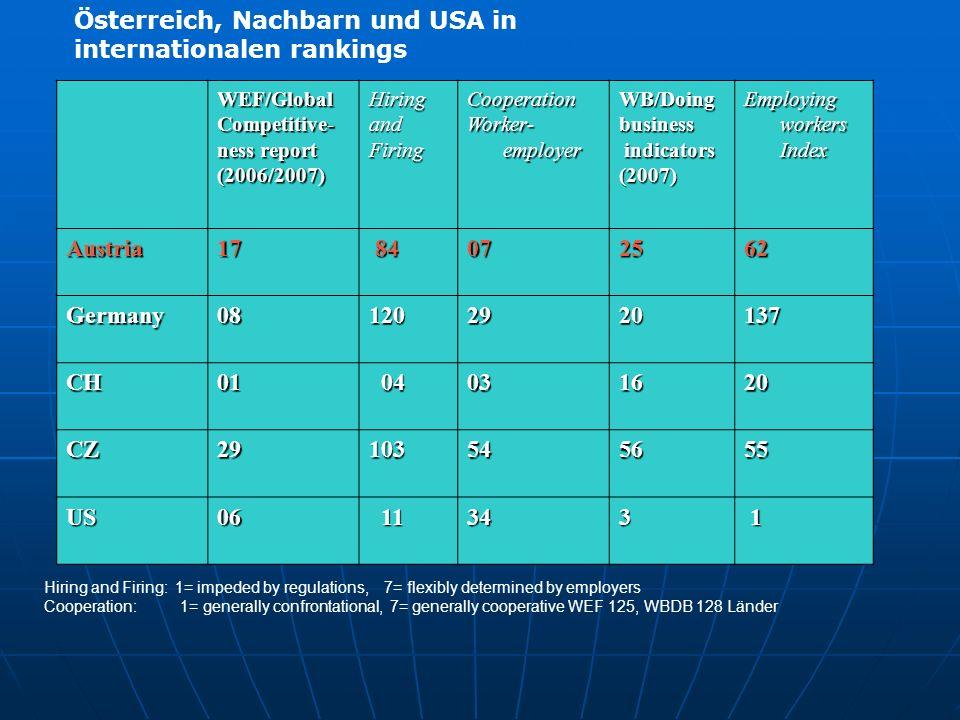 Österreich, Nachbarn und USA in internationalen rankings