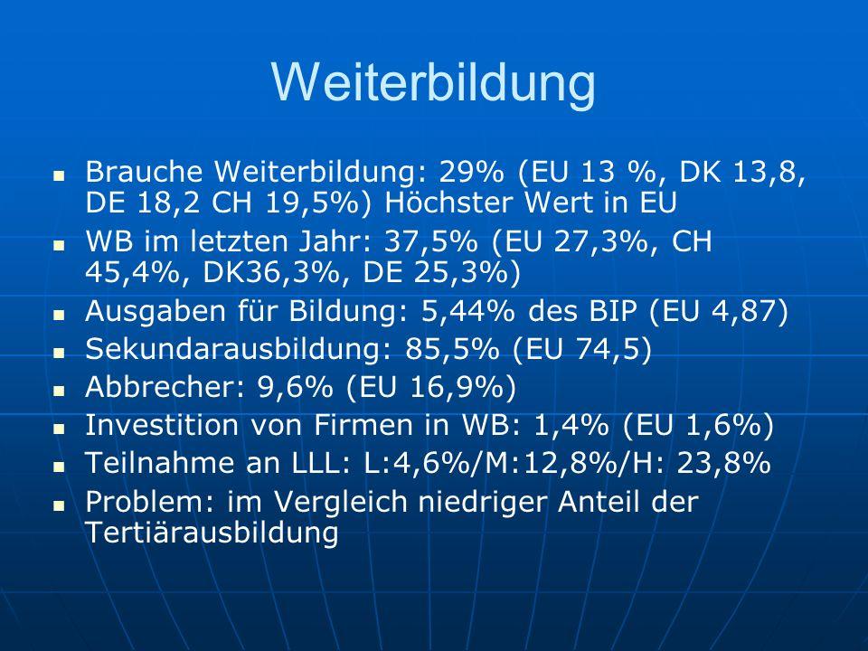 Weiterbildung Brauche Weiterbildung: 29% (EU 13 %, DK 13,8, DE 18,2 CH 19,5%) Höchster Wert in EU.