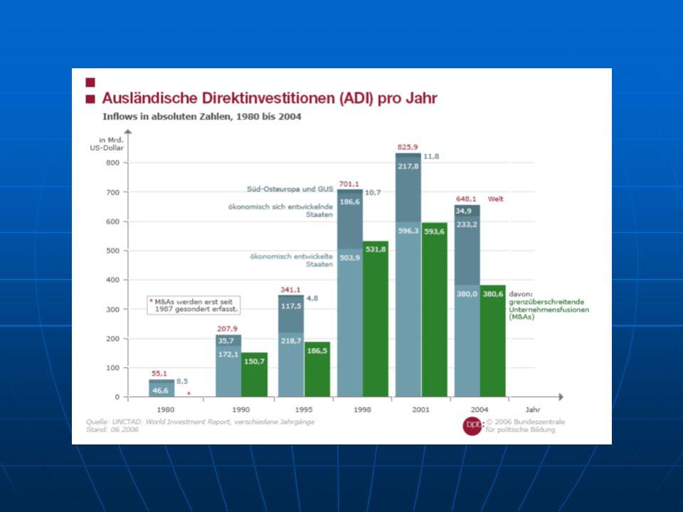 Starker Anstieg der Ausländischen Direktinvestitionen: flacht 2004, allerdings steigen sie 2006 und 2007 wieder stark an und erreichen 2006 1,3 und 2007 1,5 billionen mit einem Anteil der entwickelten Stataten von ca 65% und EU15 ca 38% , China (1 Hongkong) has in 2007 a share of 8% of the inflows.