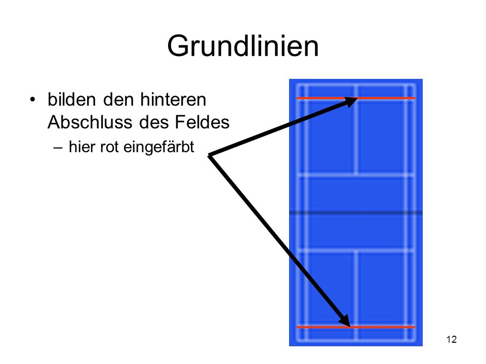 Grundlinien bilden den hinteren Abschluss des Feldes