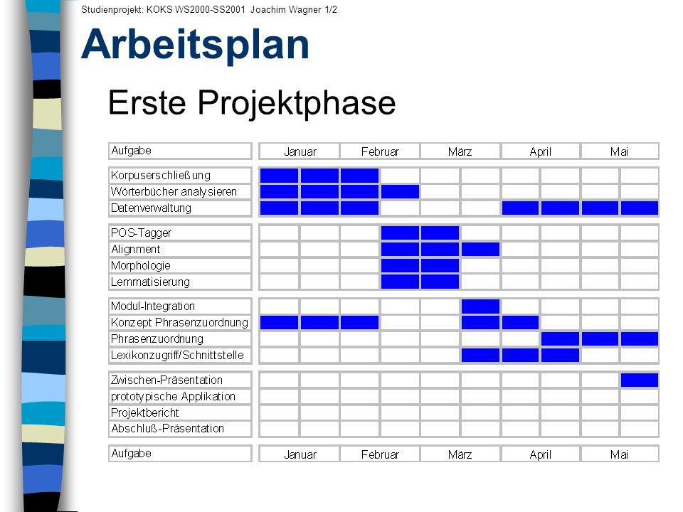 Arbeitsplan Erste Projektphase