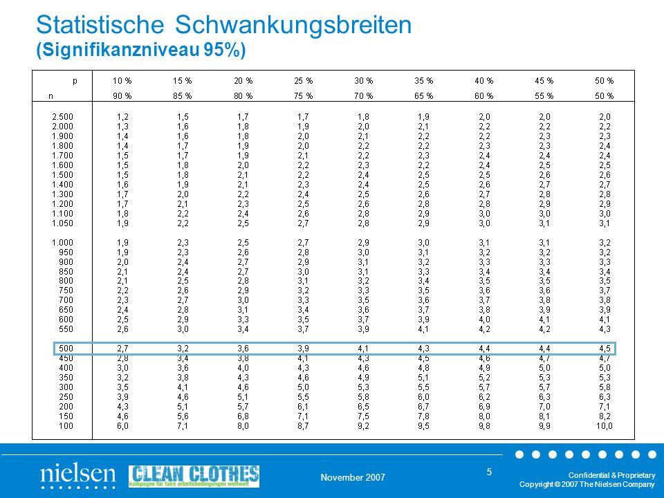 Statistische Schwankungsbreiten (Signifikanzniveau 95%)