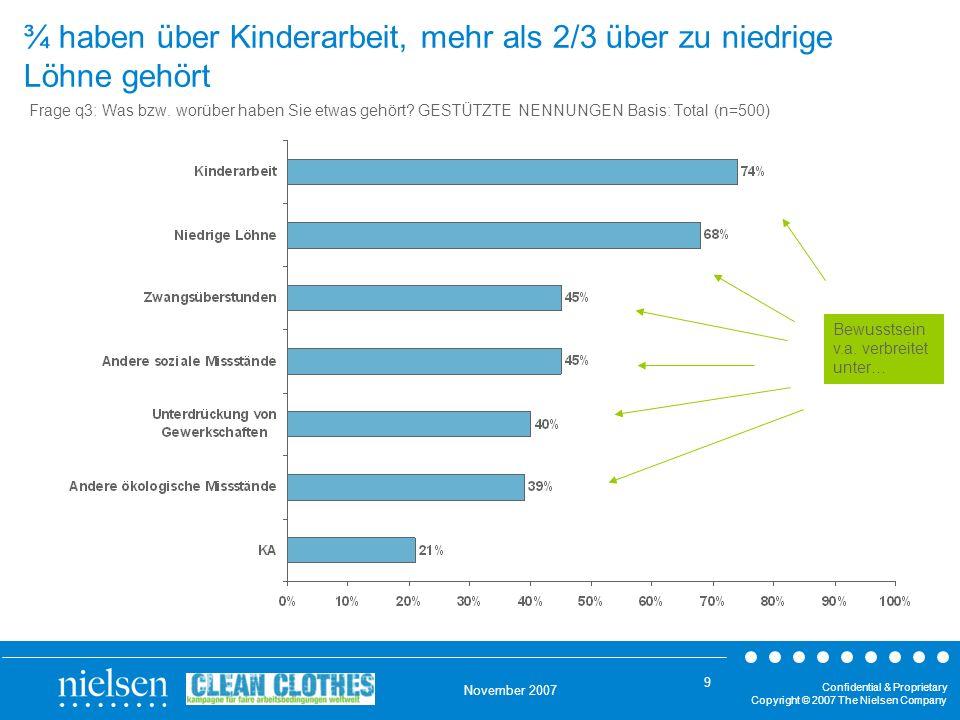 ¾ haben über Kinderarbeit, mehr als 2/3 über zu niedrige Löhne gehört