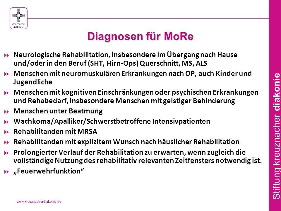 Diagnosen für MoRe Neurologische Rehabilitation, insbesondere im Übergang nach Hause und/oder in den Beruf (SHT, Hirn-Ops) Querschnitt, MS, ALS.