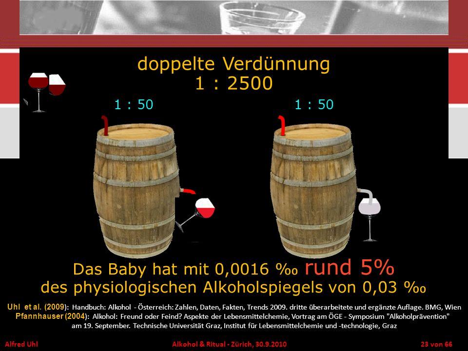 doppelte Verdünnung 1 : 2500 1 : 50. 1 : 50. Das Baby hat mit 0,0016 ‰ rund 5% des physiologischen Alkoholspiegels von 0,03 ‰