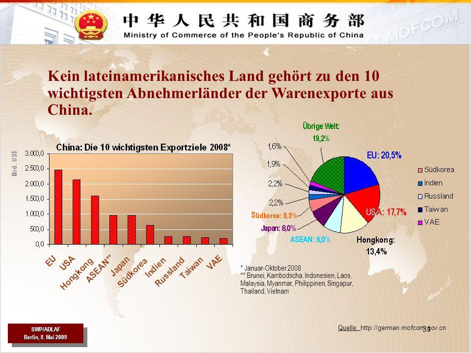 Kein lateinamerikanisches Land gehört zu den 10 wichtigsten Abnehmerländer der Warenexporte aus China.