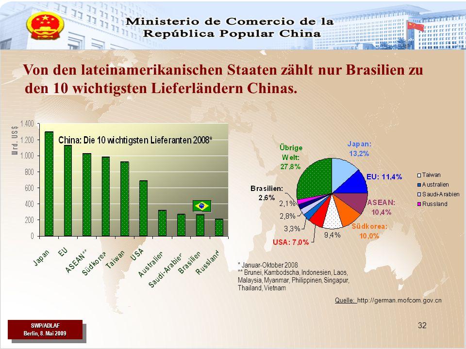 Von den lateinamerikanischen Staaten zählt nur Brasilien zu den 10 wichtigsten Lieferländern Chinas.