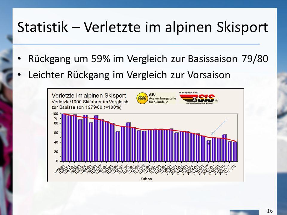 Statistik – Verletzte im alpinen Skisport