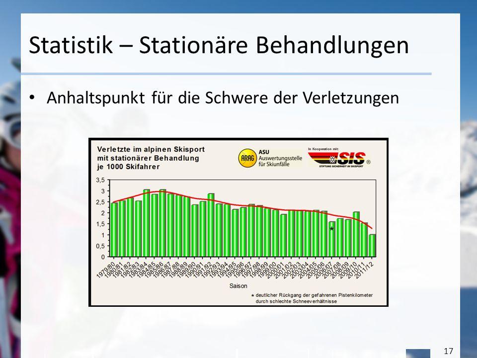 Statistik – Stationäre Behandlungen
