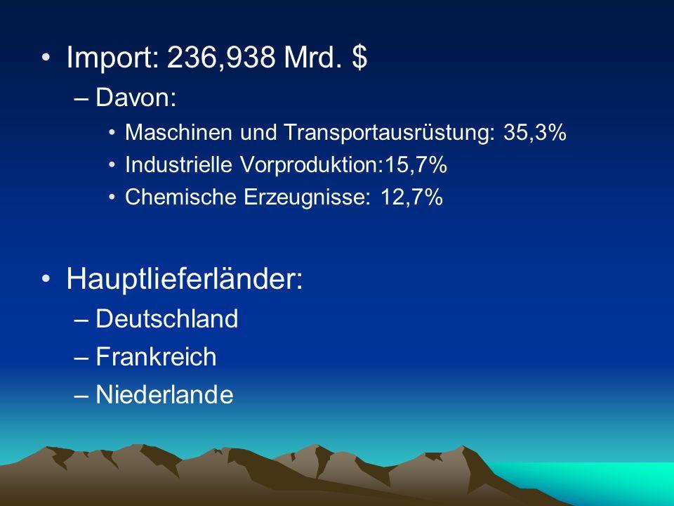 Import: 236,938 Mrd. $ Hauptlieferländer: Davon: Deutschland