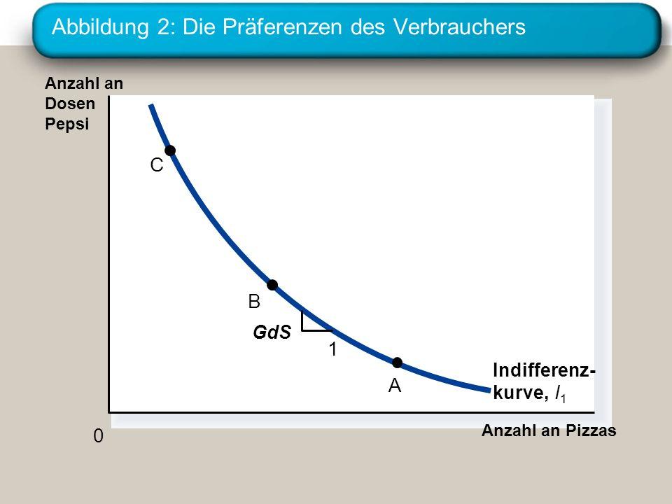 Abbildung 2: Die Präferenzen des Verbrauchers