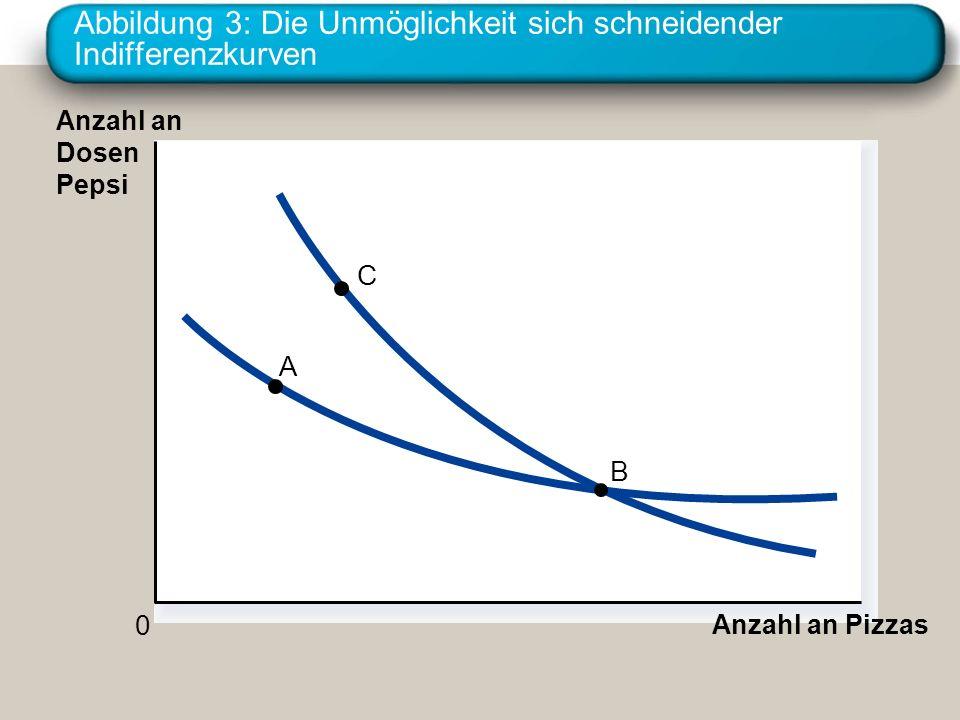Abbildung 3: Die Unmöglichkeit sich schneidender Indifferenzkurven