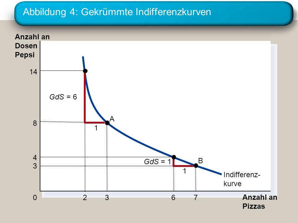 Abbildung 4: Gekrümmte Indifferenzkurven