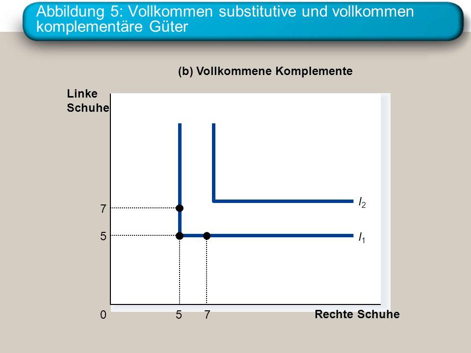 Abbildung 5: Vollkommen substitutive und vollkommen komplementäre Güter