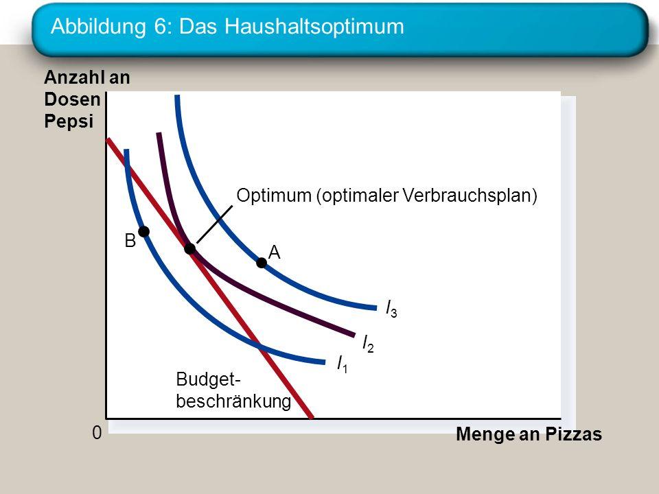 Abbildung 6: Das Haushaltsoptimum