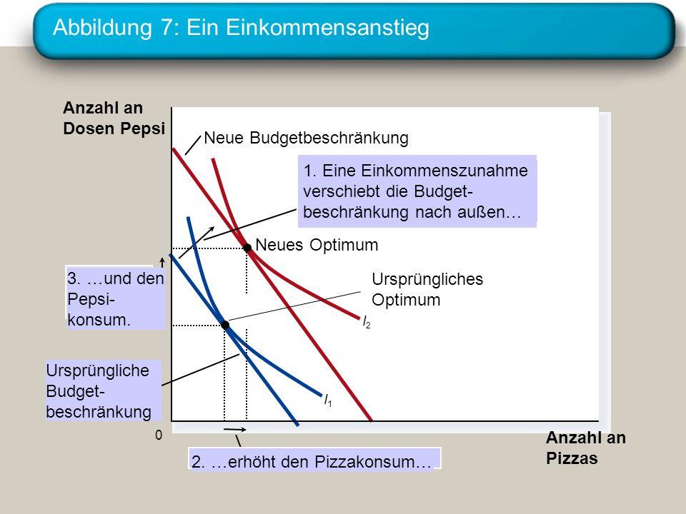 Abbildung 7: Ein Einkommensanstieg