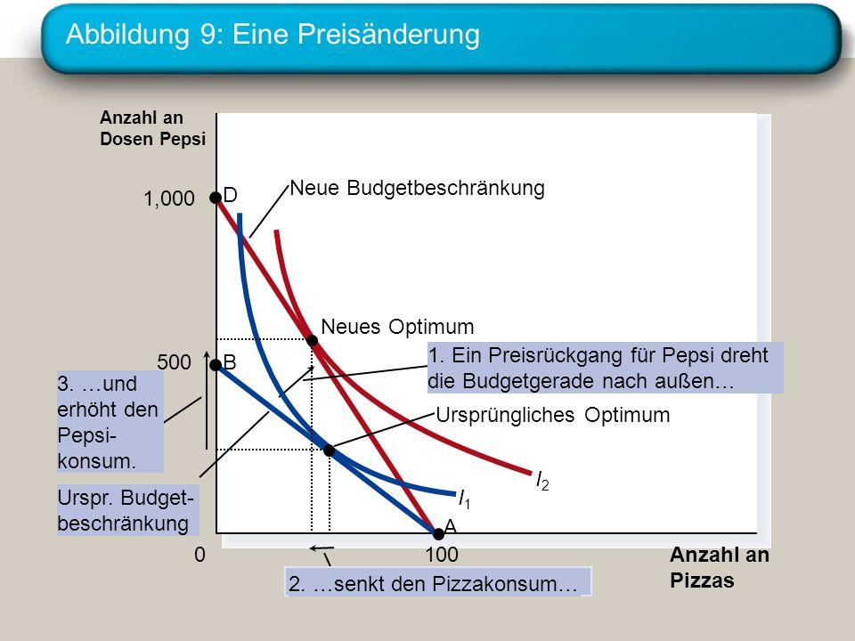 Abbildung 9: Eine Preisänderung