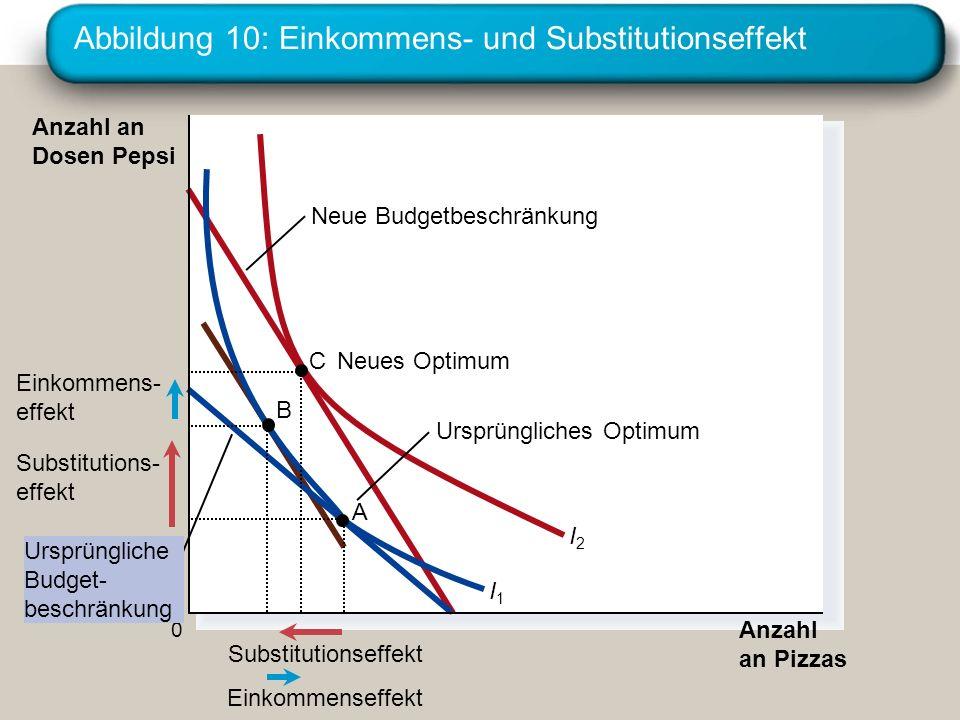 Abbildung 10: Einkommens- und Substitutionseffekt