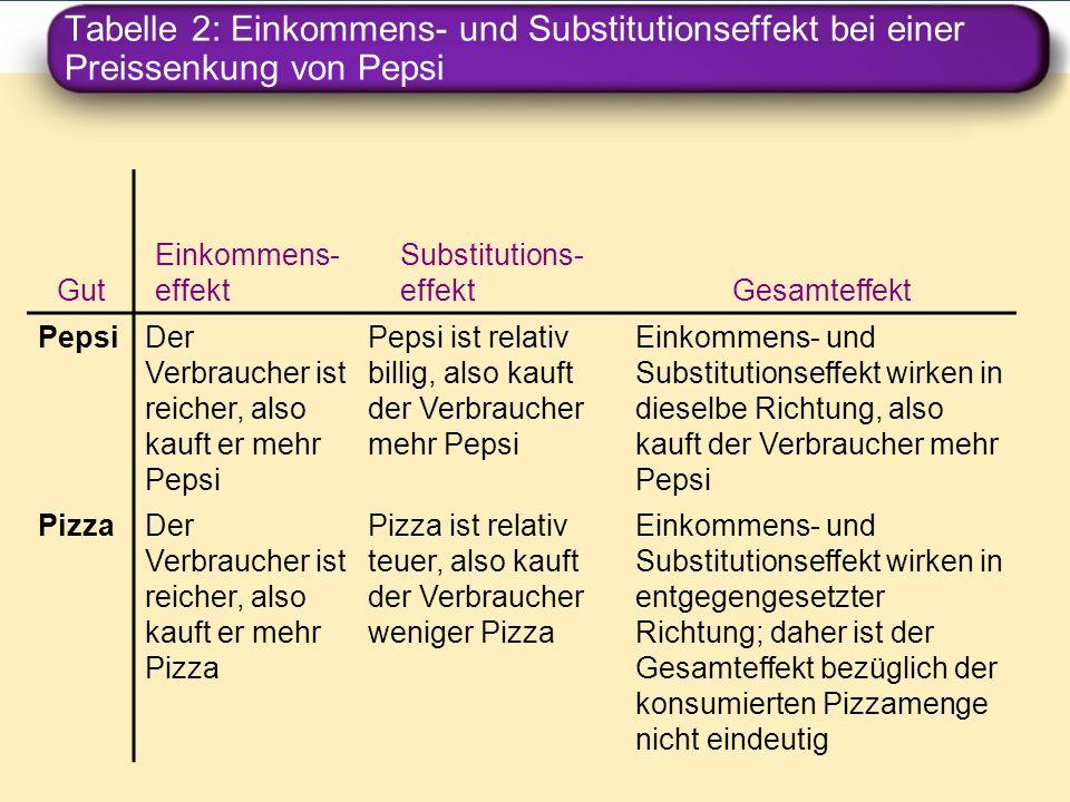 Tabelle 2: Einkommens- und Substitutionseffekt bei einer Preissenkung von Pepsi