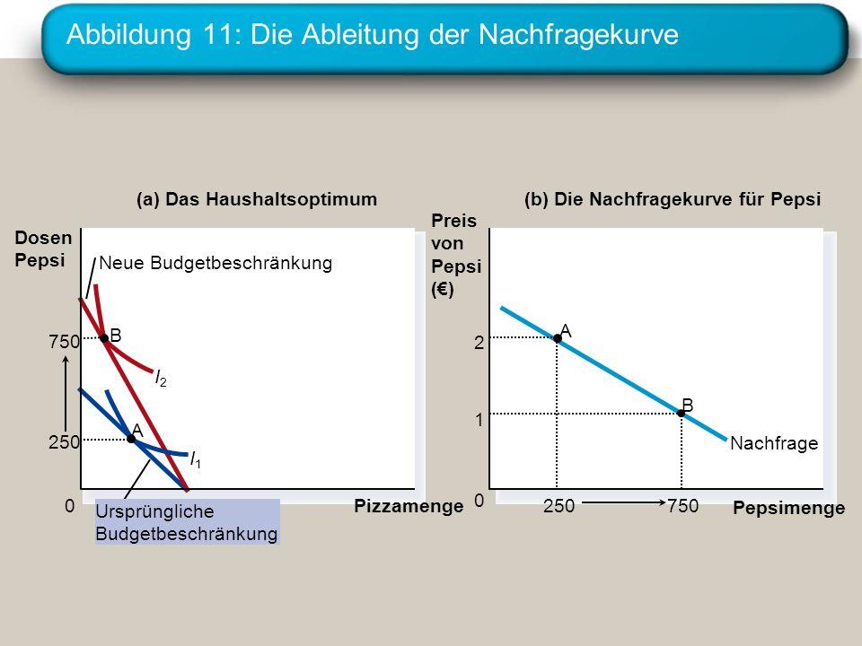 Abbildung 11: Die Ableitung der Nachfragekurve