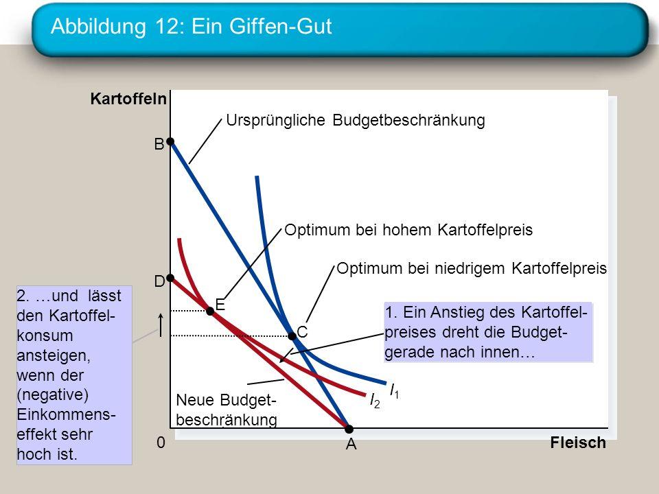 Abbildung 12: Ein Giffen-Gut