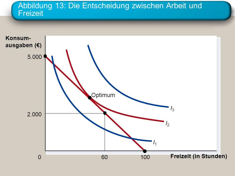 Abbildung 13: Die Entscheidung zwischen Arbeit und Freizeit