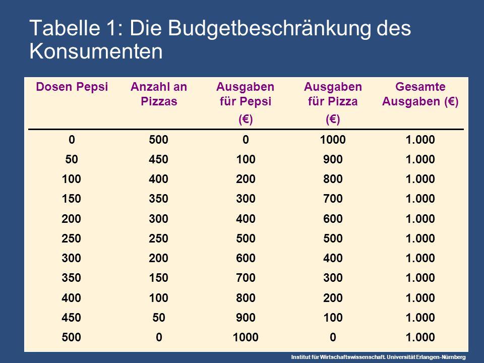Tabelle 1: Die Budgetbeschränkung des Konsumenten