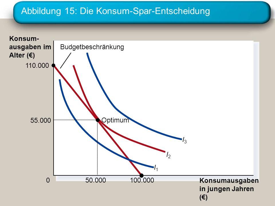 Abbildung 15: Die Konsum-Spar-Entscheidung