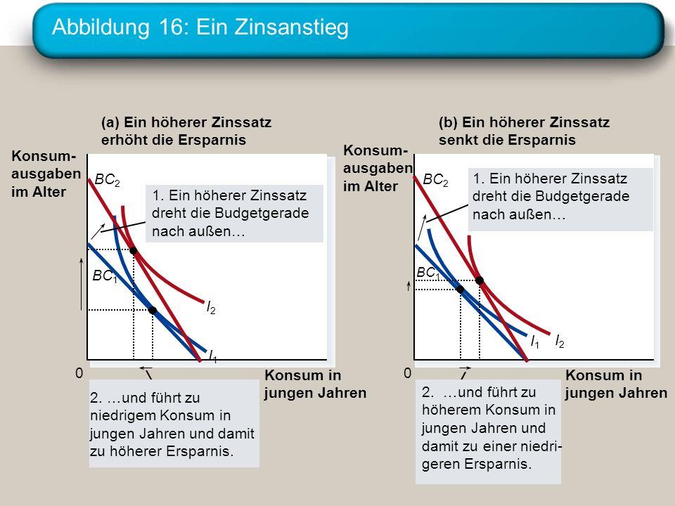 Abbildung 16: Ein Zinsanstieg
