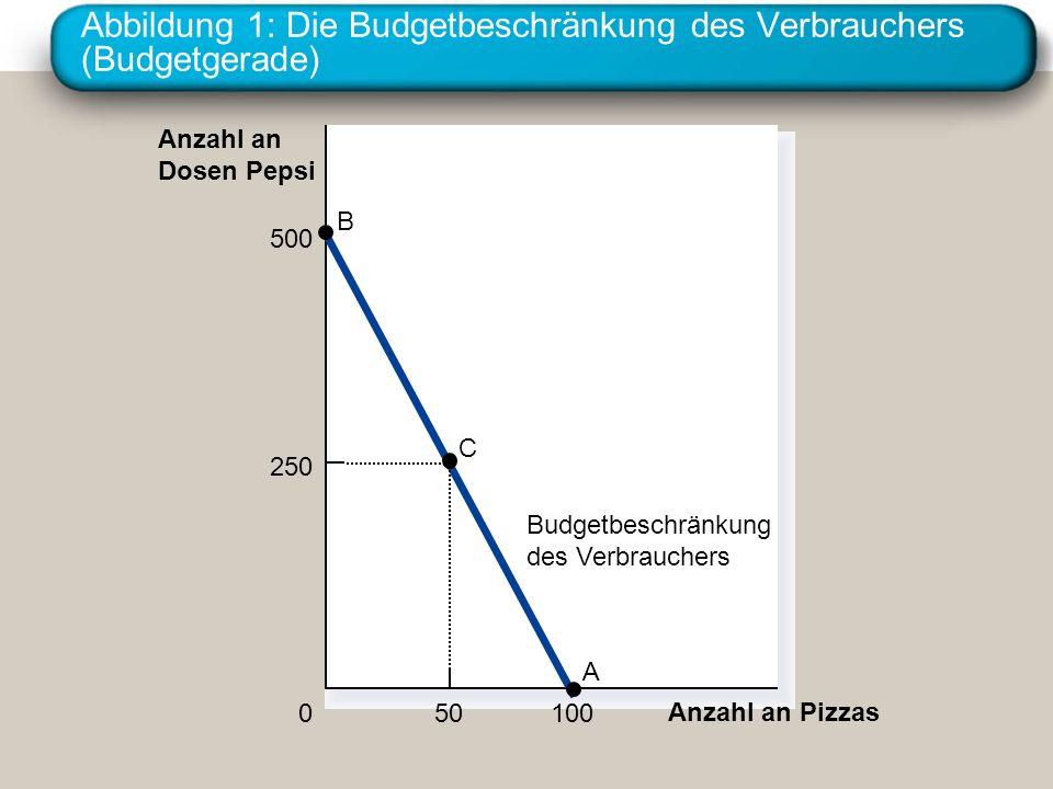 Abbildung 1: Die Budgetbeschränkung des Verbrauchers (Budgetgerade)