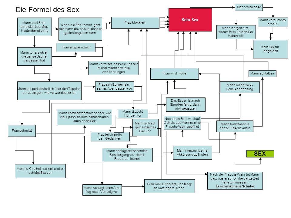 Die Formel des Sex SEX Kein Sex Mann wird böse Mann versucht es
