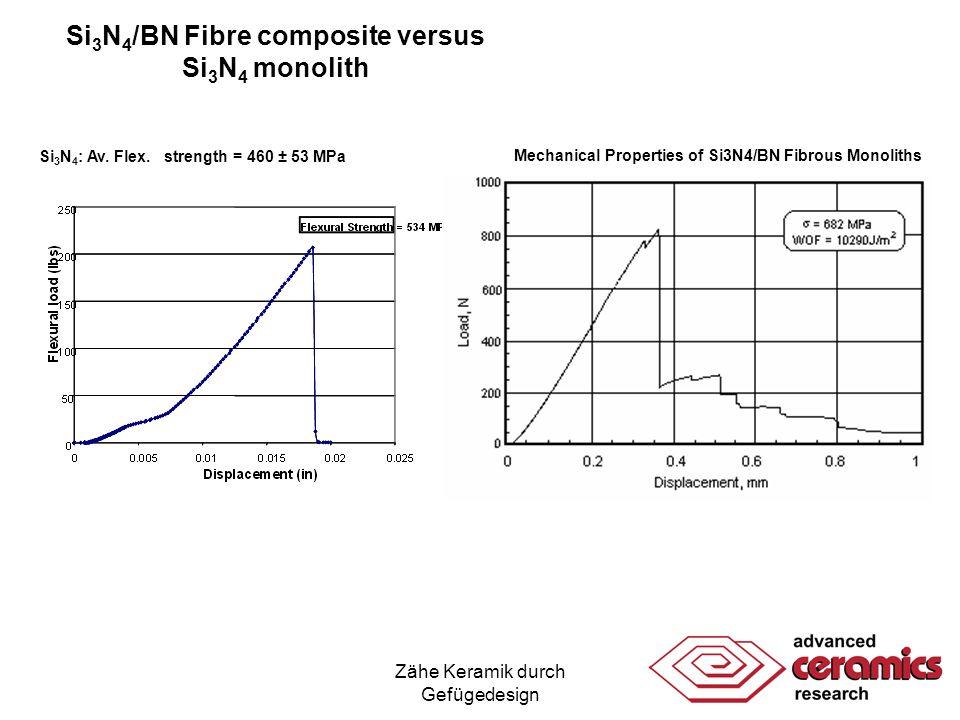 Si3N4/BN Fibre composite versus Si3N4 monolith