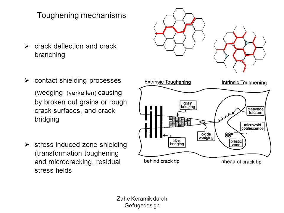 Toughening mechanisms