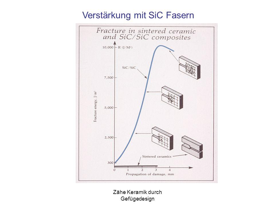 Verstärkung mit SiC Fasern