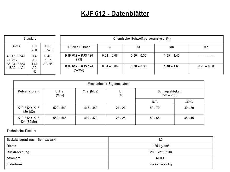 Chemische Schweißpulveranalyse (%) Mechanische Eigenschaften