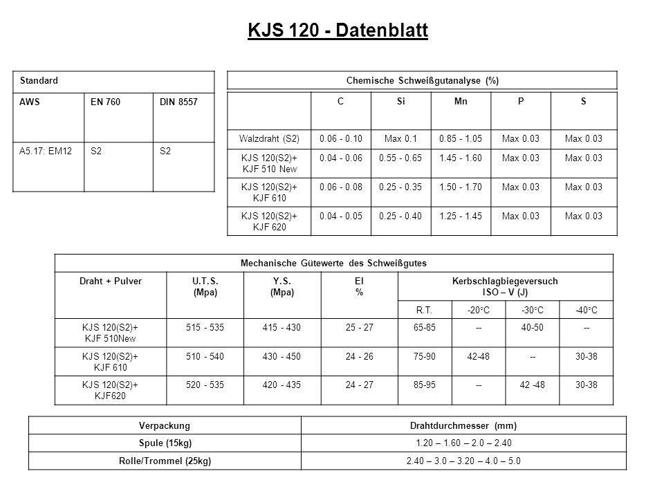 KJS 120 - Datenblatt Standard AWS EN 760 DIN 8557 A5.17: EM12 S2