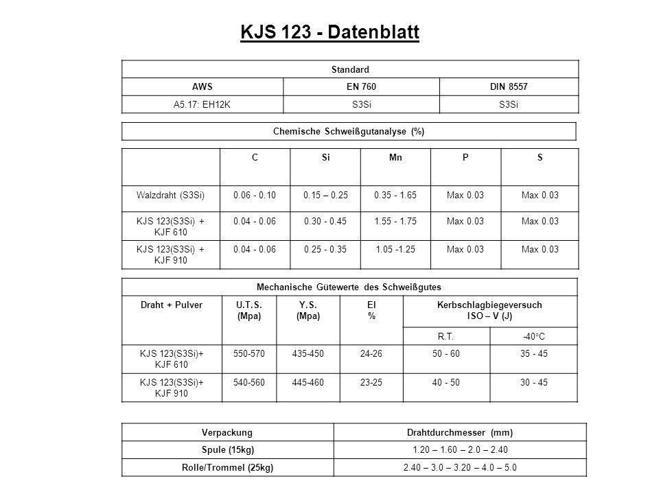 KJS 123 - Datenblatt Standard AWS EN 760 DIN 8557 A5.17: EH12K S3Si