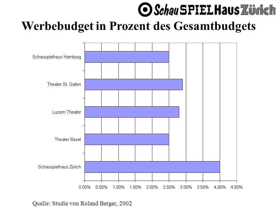 Werbebudget in Prozent des Gesamtbudgets