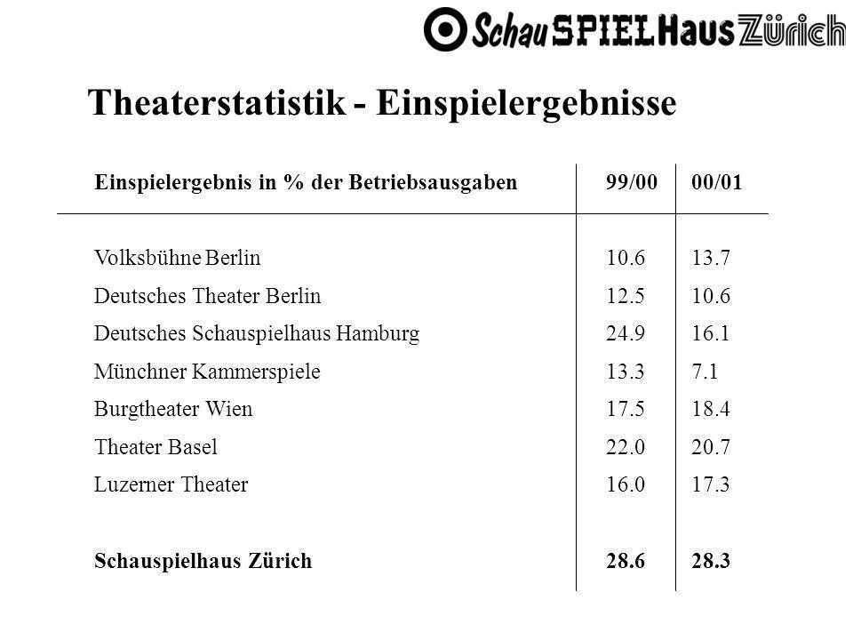 Theaterstatistik - Einspielergebnisse