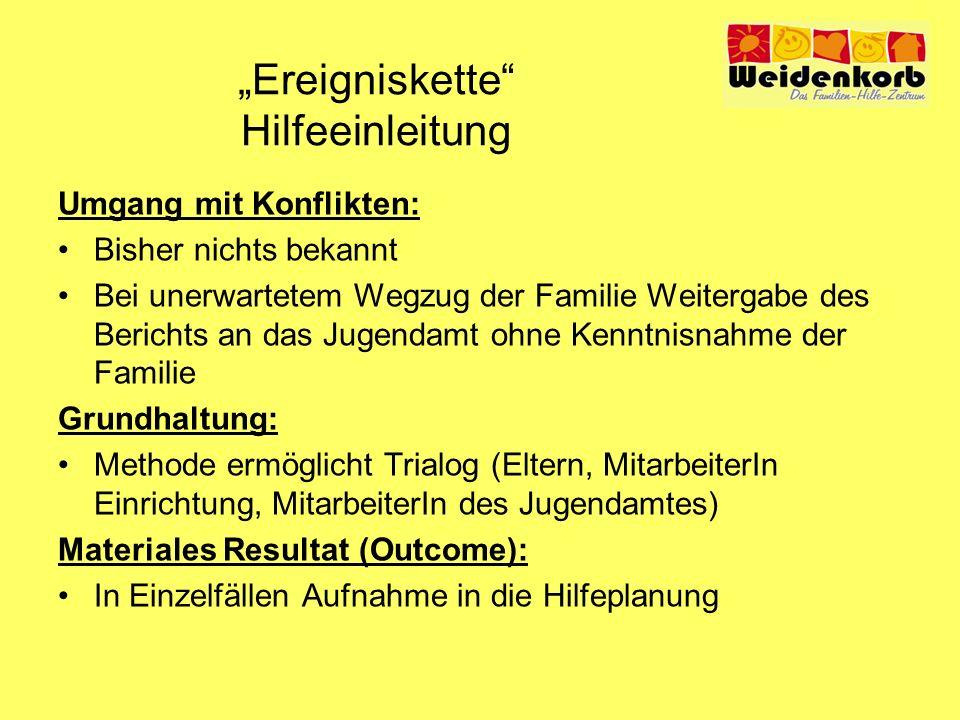 """""""Ereigniskette Hilfeeinleitung"""