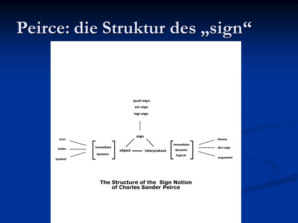 "Peirce: die Struktur des ""sign"