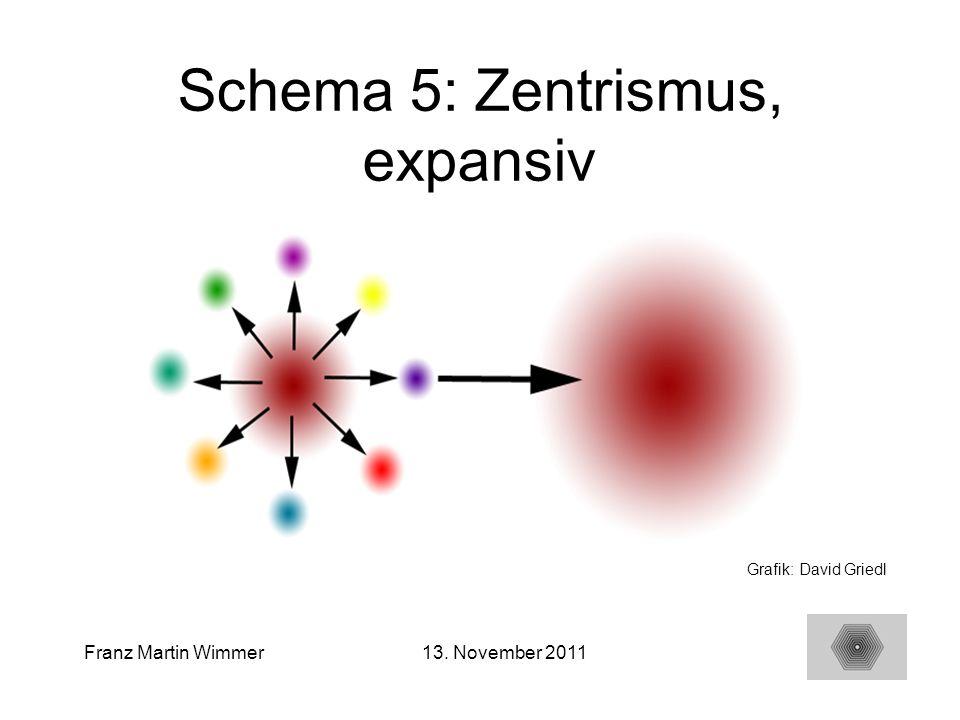 Schema 5: Zentrismus, expansiv